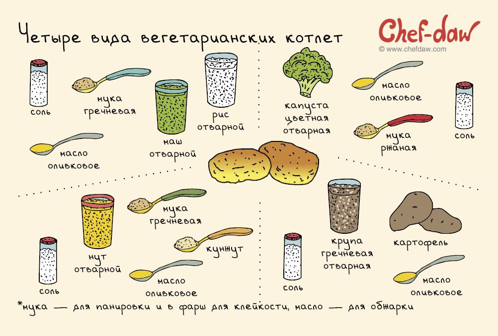 Вегетарианские котлеты
