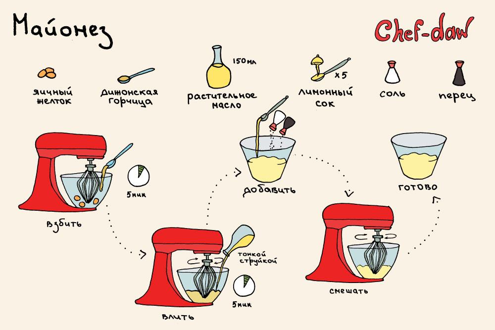соусы домашнего приготовления