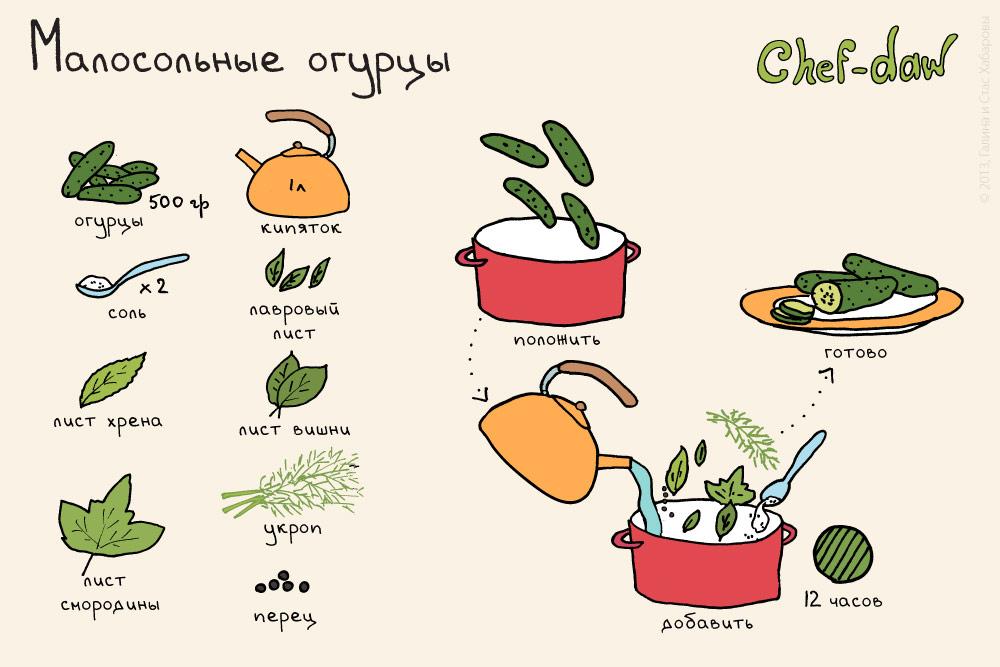 классический рецепт малосольных огурцов в кастрюле