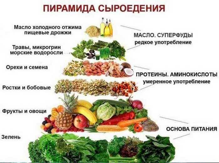 Перечень разрешенных продуктов