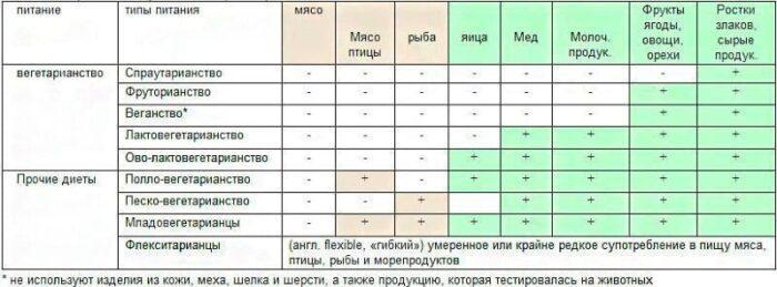 таблица: класификация продуктов