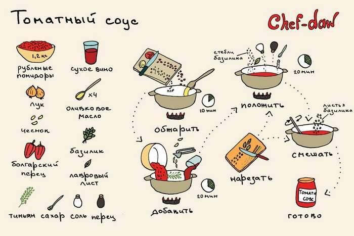 5 рецептов соуса домашнего приготовления