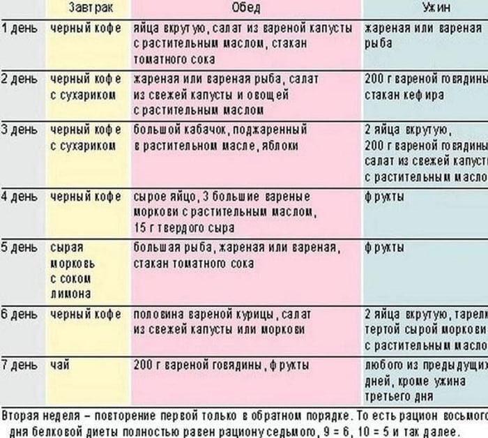 примерное меню белковой диеты