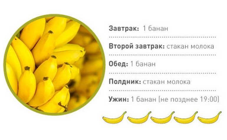 Меню банановой диеты на 4 дня